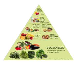 """""""Let Food Be Thy Medicine and Medicine Be Thy Food"""" --Hippocrates"""